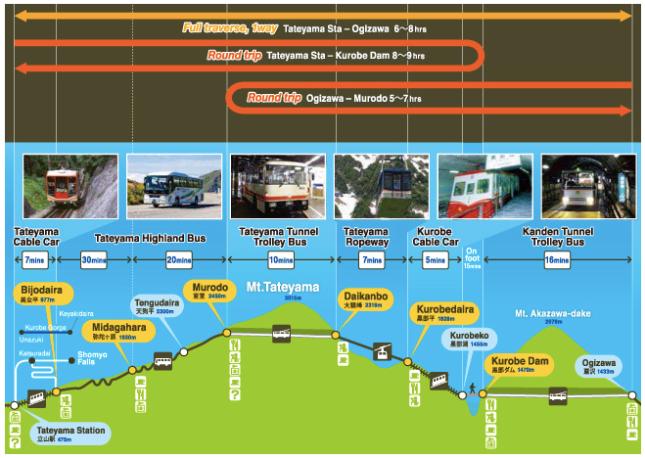 Alpen Route